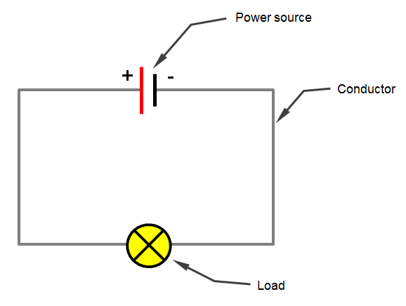 electrical circuit basics 12 volt planet the conductor is used to connect the positive side of the power source to the load which is then connected back to the negative side of the power source to