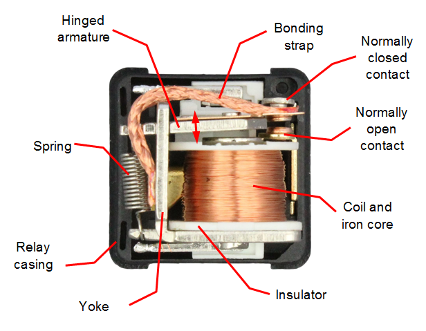 automotive relay guide volt planet a copper coil around an iron core the electromagnet is held in a frame or yoke from which an armature is hinged one end of the armature is connected to