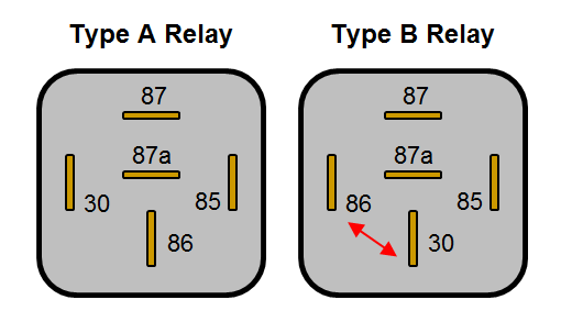 automotive relay guide 12 volt planet you will notice that on the type b layout pins 86 and 30 are swapped over compared the type a layout the type b layout is arguably easier to work